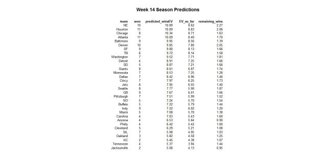 NFL 2012 week 14 season pred