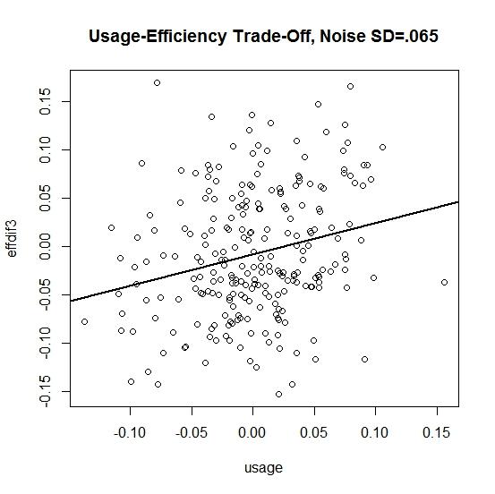 usage graph 3